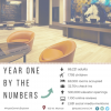 HYATT CENTRIC THE LOOP CHICAGO COMMEMORATES FIRST YEAR